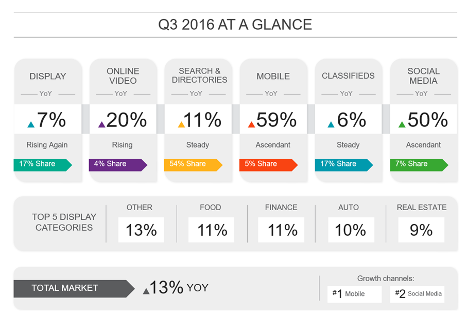 q3-2016-at-a-glance