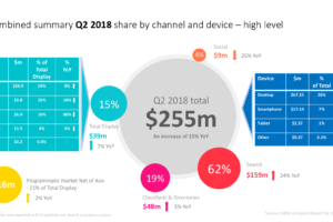 Q2 2018 Interactive Revenue Grows 15% Year-on-Year