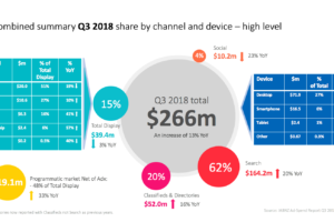 Q3 2018 Interactive Revenue grows 13% YoY