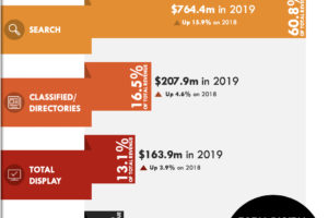 New Zealand Digital Advertising Revenue Grows by almost 13% in 2019