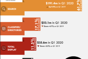 New Zealand Digital Advertising Revenue Grows by over 6% in Q1 2020