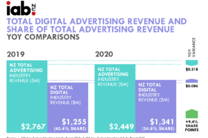2020 TOTAL DIGITAL ADVERTISING REVENUE IN NEW ZEALAND GROWS SHARE BY ALMOST 21% YEAR-ON-YEAR